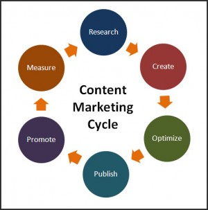 xay-dung-content-marketing